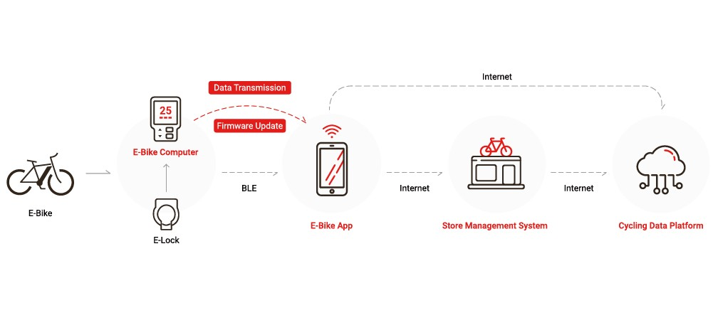 E-Bike Data Service Solution